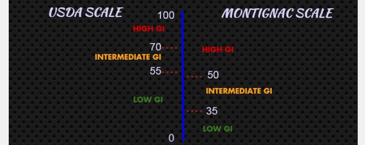 GI scales